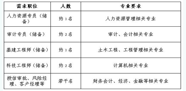 [江西]景德镇市商业银行2014届毕业生校园招聘公告
