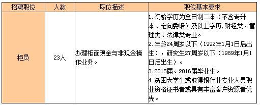 2016九江银行广州分行社会招聘公告[广东]