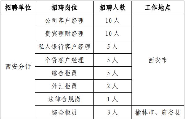 浦发银行西安分行招聘职位表