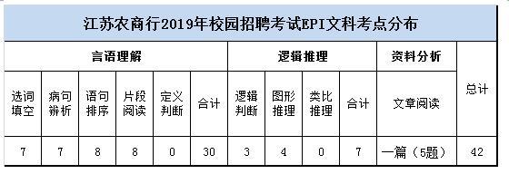 江苏农村商业银行校园招聘考试大纲